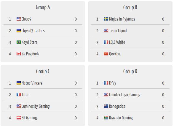ESWC Groups