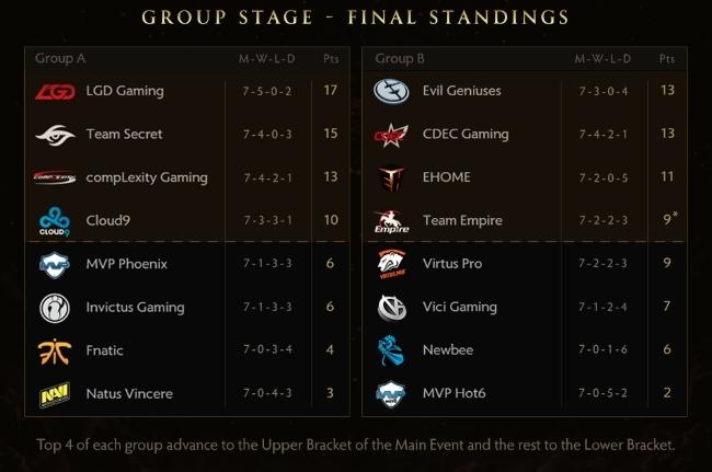 ti5 phase de groupe classement dota 2
