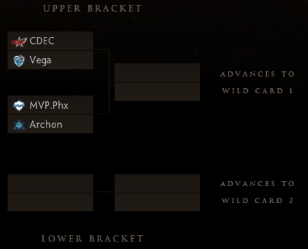 dota 2 wild card table