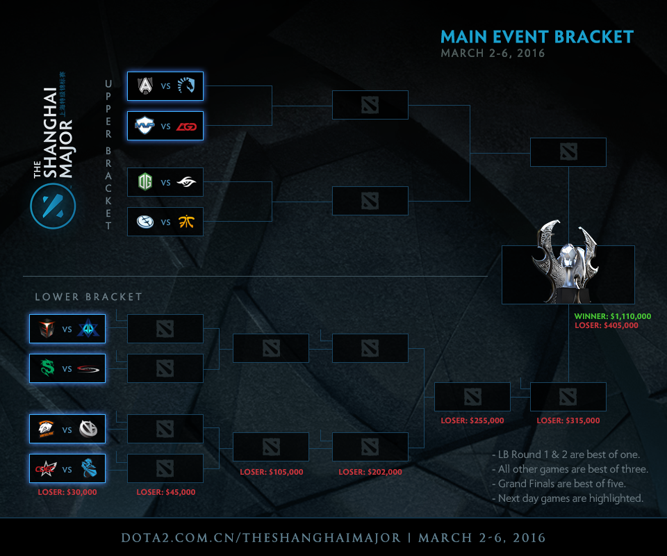 dota 2 major shanghai bracket