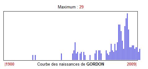 Courbe naissance Gordon - Source Auféminin