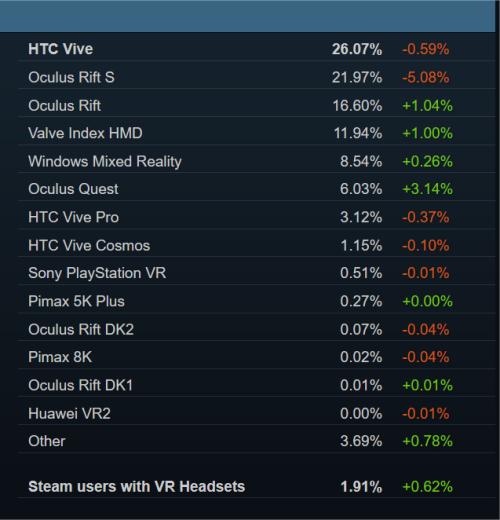 parts de marché vr réalité virtuelle avril 2020