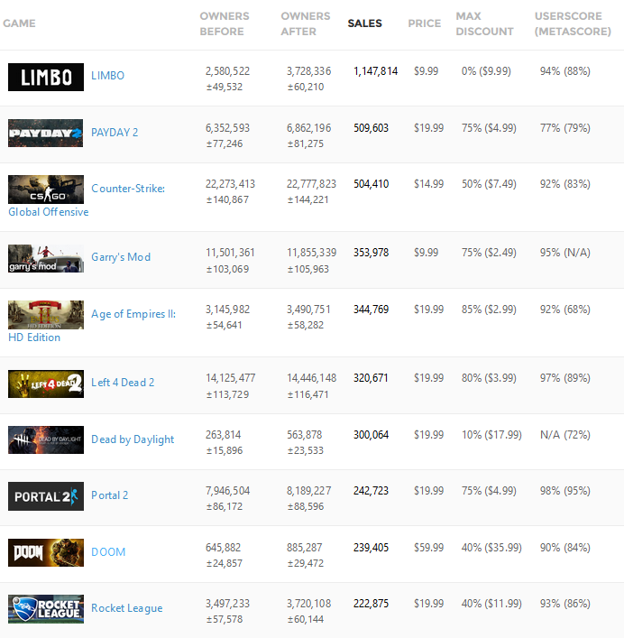 top 10 steam sales